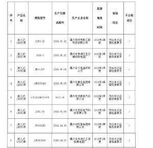 浙江质监局公布2018灯具产品抽查结果:批次不合格率为4海底电缆.65%海底电缆